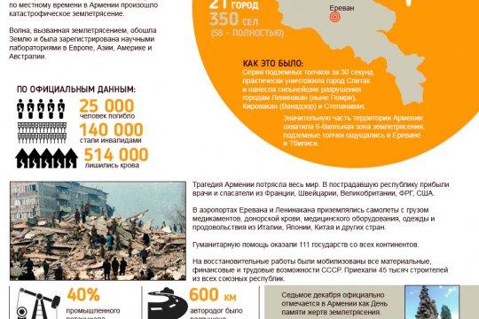 Землетрясение в Армении 1988г.