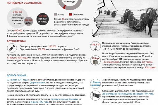 Блокада Ленинграда: 872 дня ада