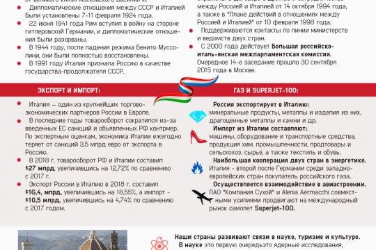 Россия и Италия. История дипотношений