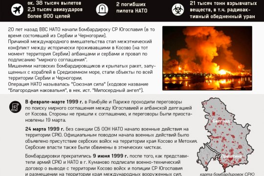 20 лет операции НАТО против Союзной Республики Югославия
