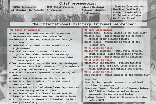 «History's judgment»: Nuremberg tribunal - main facts
