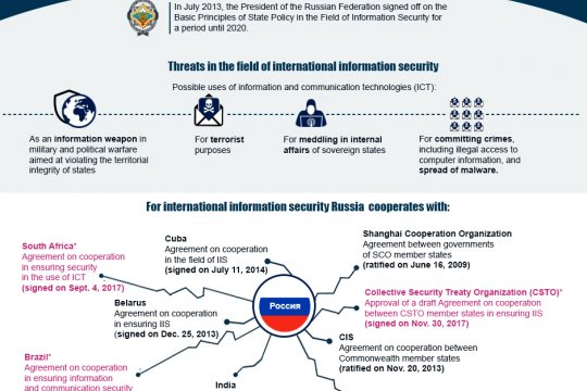 Russia stands for international information security (IIS)