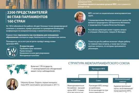 140-я Ассамблея Межпарламентского союза