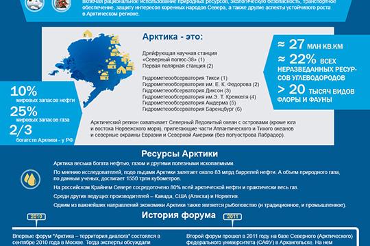 Международный арктический форум «Арктика - территория диалога»
