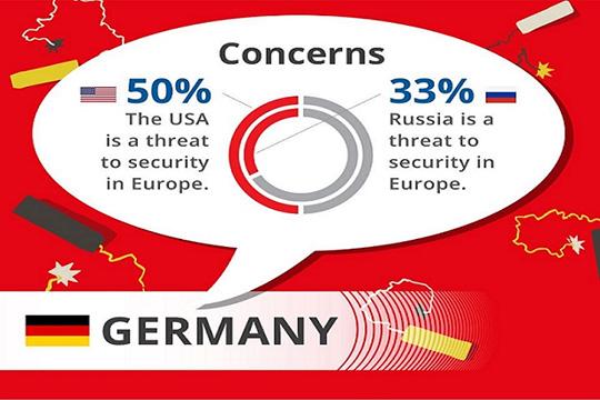 Чего опасаются европейцы? Результаты масштабного опроса