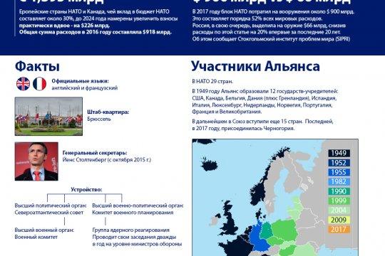 70 лет НАТО
