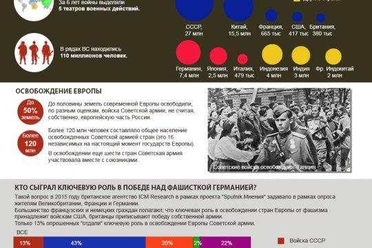 Вторая Мировая война: цифры и факты