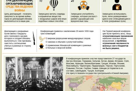 Первая мировая конференция по ограничению вооружения