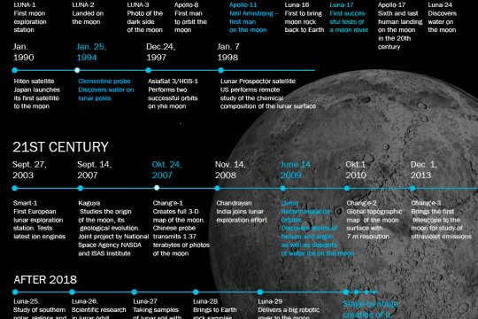 Moon exploration plans: yesterday and today