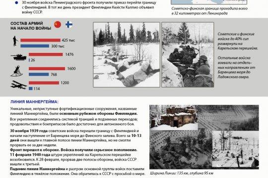 Зимняя война: 80 лет с момента начала