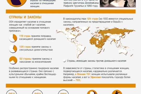 Международный день против насилия в отношении женщин