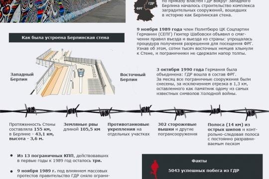 30 лет падения Берлинской стены