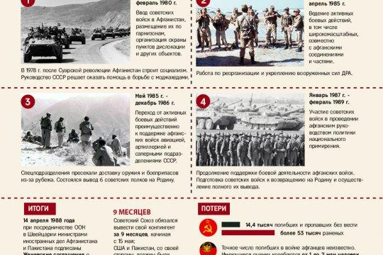 Война в Афганистане 1979-1989гг.