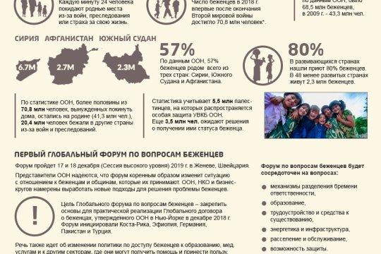 Первый глобальный форум по проблеме беженцев
