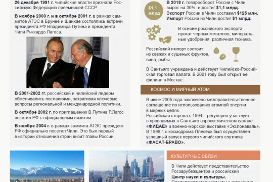 Россия и Чили. История дипломатических отношений