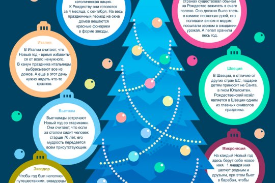 Необычные рождественские традиции