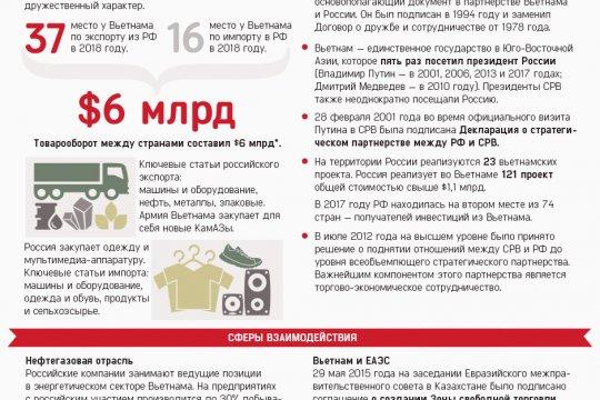Россия и Вьетнам. 70 лет дипотношений