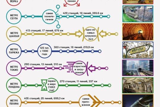 Самые крупные метро мира