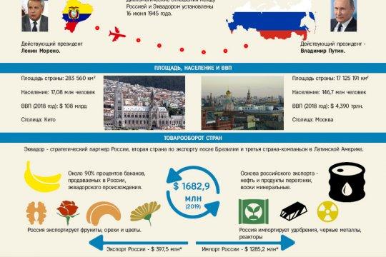 Эквадор и Россия