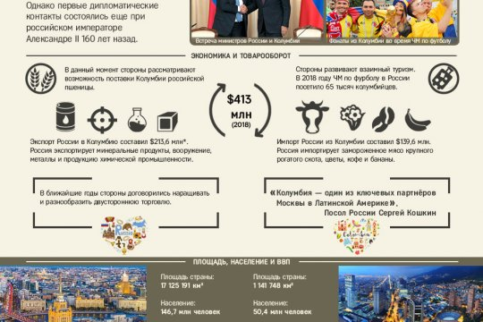 Дипотношения России и Колумбии