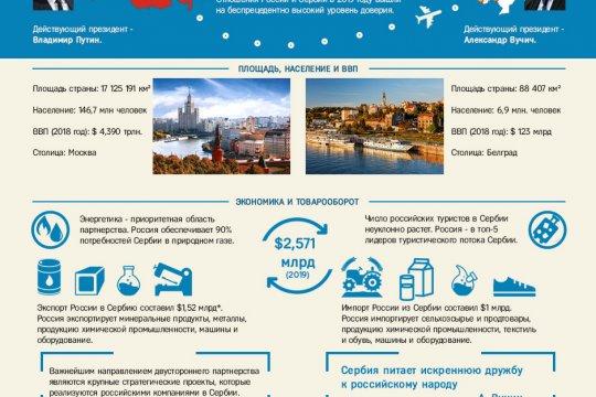 Дипотношения России и Сербии