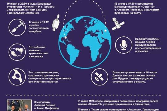 45 лет полету Союз-Аполлон