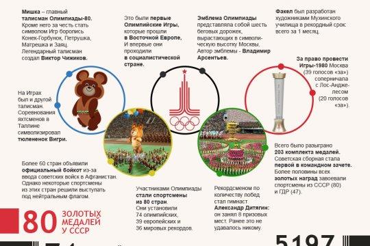«На трибунах становится тише»: легендарная Олимпиада-80