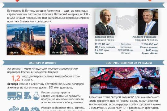Россия и Аргентина. 135 лет дипотношений