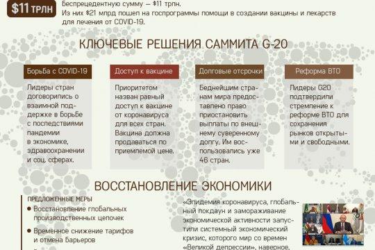 G20: коронавирус и итоги саммита