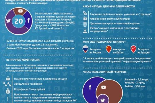 Цензура в Сети: дискриминация в отношении российских СМИ