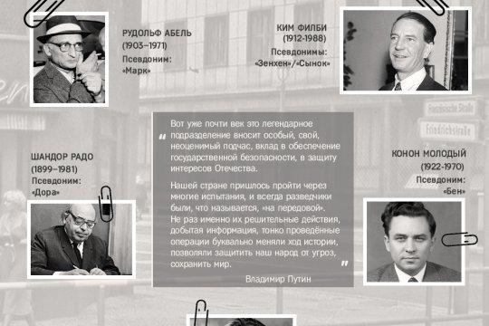 Знаменитые советские разведчики