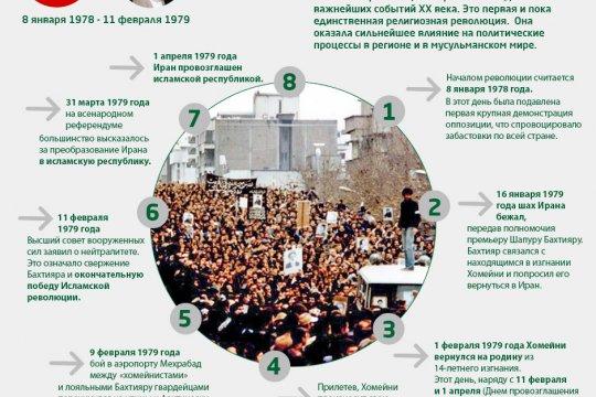 День исламской революции