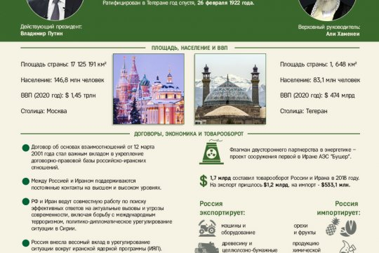100 лет дипотношениям России и Ирана