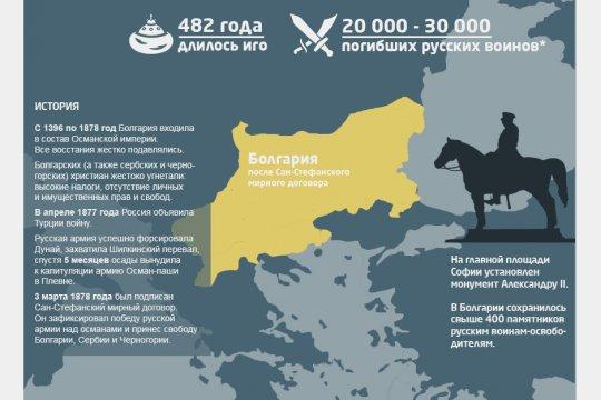 Как Россия освободила Болгарию от Османского ига