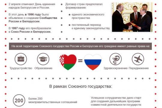 День единения народов России и Белоруссии