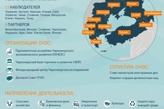 Организация черноморского экономического сотрудничества
