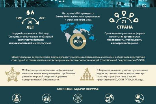 Международный энергетический форум