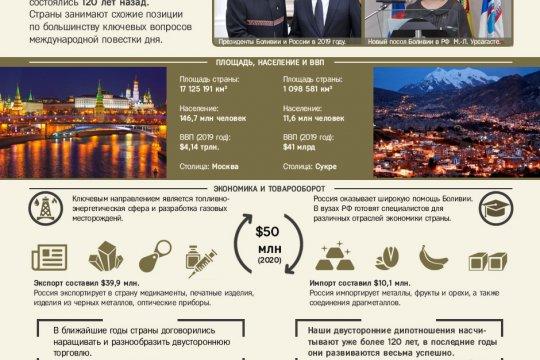 Россия и Боливия: история дипотношений