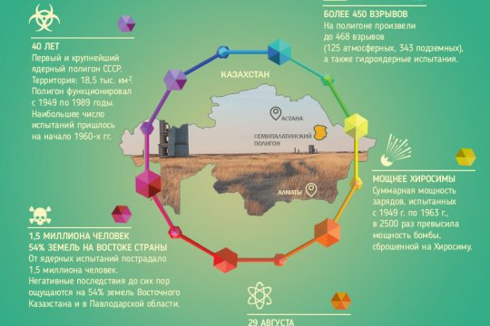 Семипалатинский полигон: полвека ядерных взрывов
