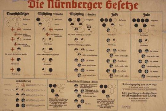 Нюрнбергские законы – путь к Холокосту