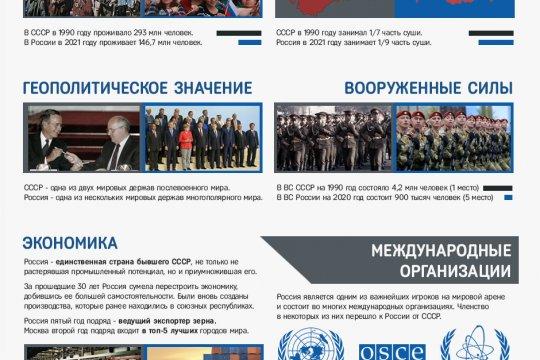 От СССР до России. Как изменилась страна за 30 лет