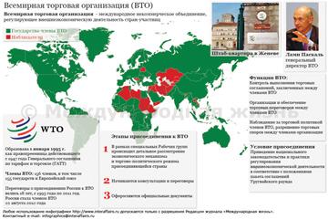 Всемирная торговая организация (ВТО)