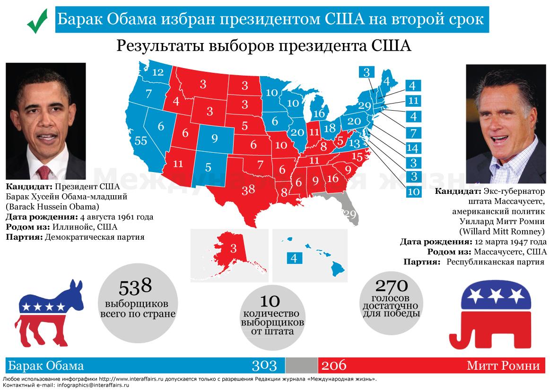 Выборы президента США-2 16 — Российская газета